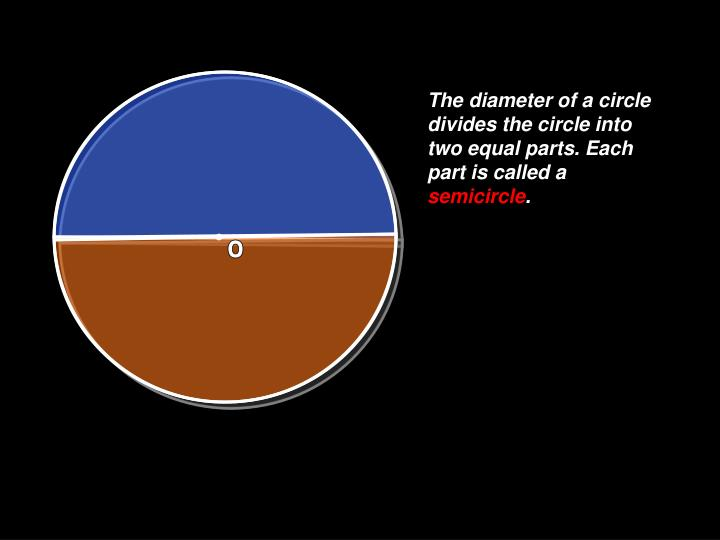 The diameter of a circle divides the circle into two equal parts. Each part is called a