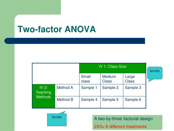 Two factor anova1