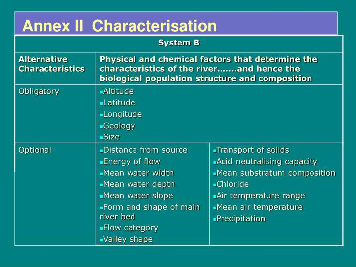 Annex II  Characterisation
