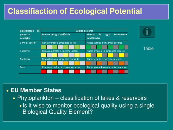 Classifiaction of Ecological Potential