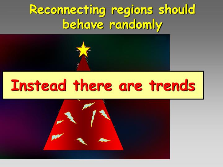 Reconnecting regions should behave randomly