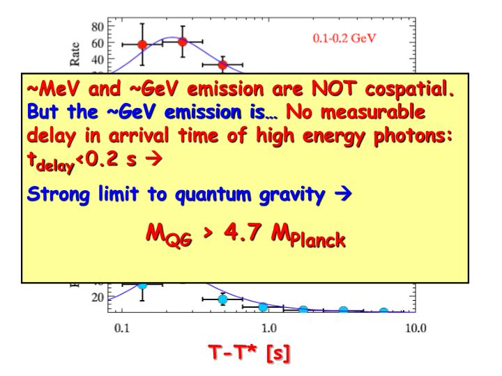 ~MeV and ~GeV emission are NOT cospatial.