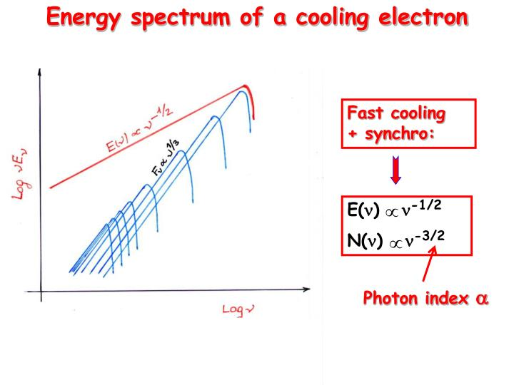 Energy spectrum of a cooling electron