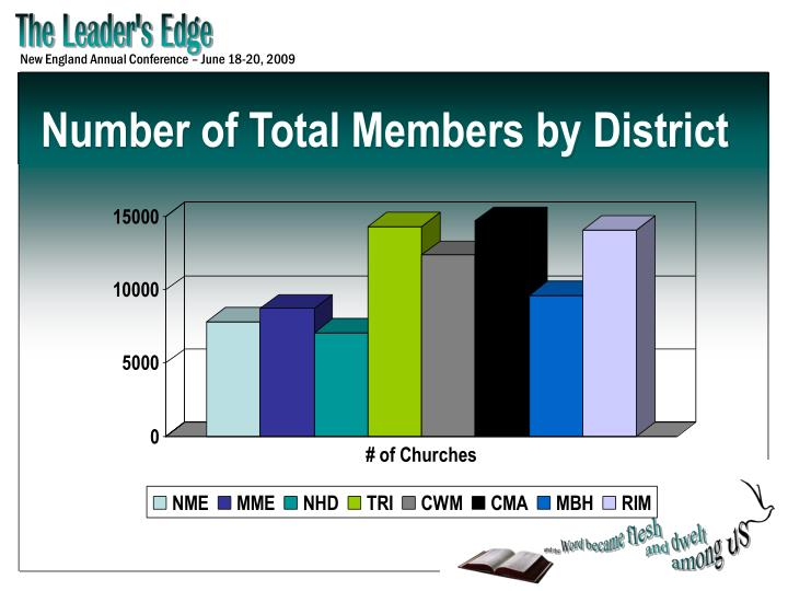 Number of Total Members by District