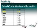 ratio of worship attendance to membership