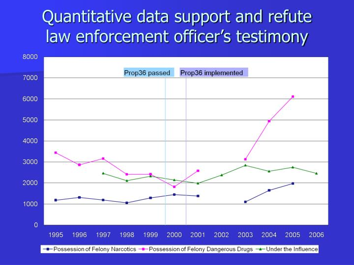 Quantitative data support and refute    law enforcement officer's testimony