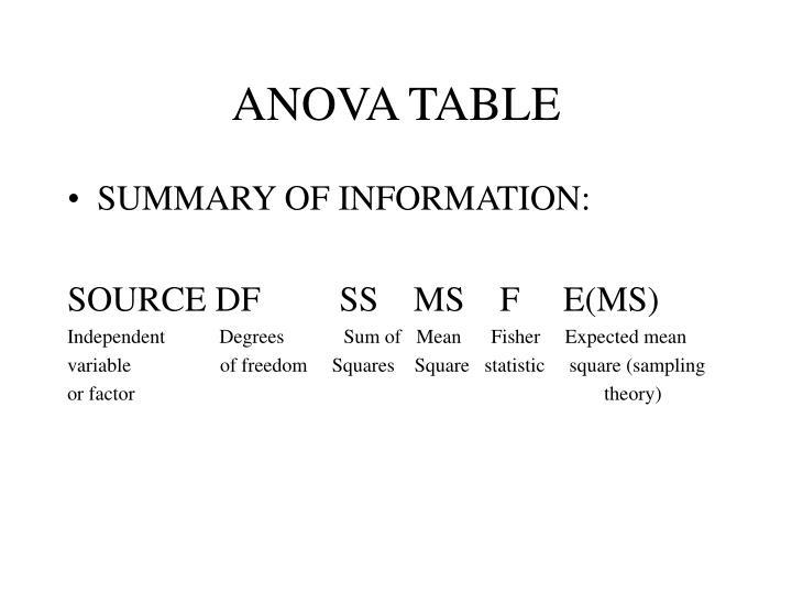ANOVA TABLE