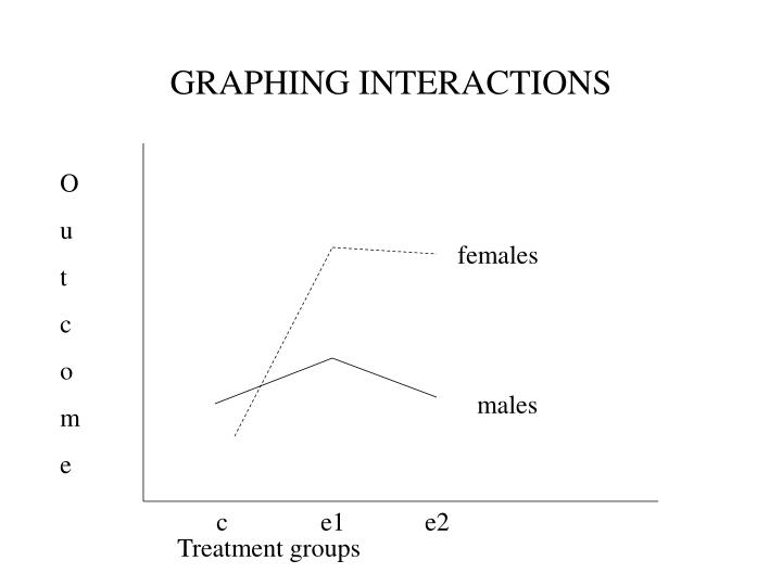 GRAPHING INTERACTIONS