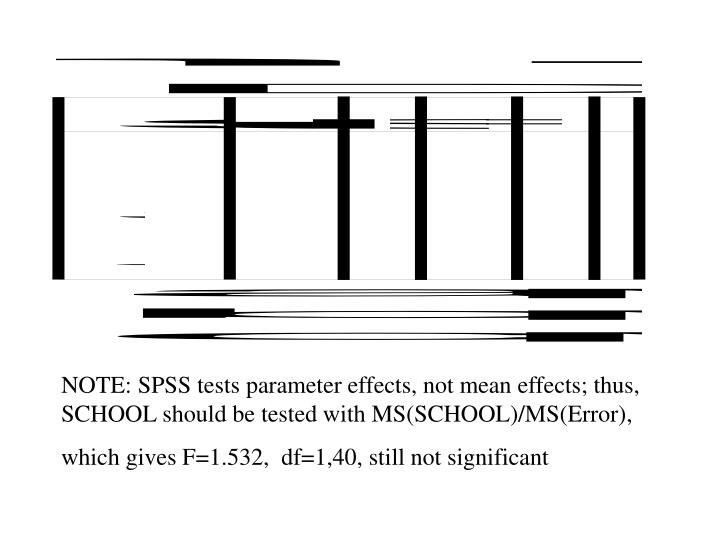 NOTE: SPSS tests parameter effects, not mean effects; thus, SCHOOL should be tested with MS(SCHOOL)/MS(Error),