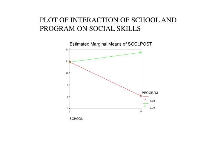 PLOT OF INTERACTION OF SCHOOL AND PROGRAM ON SOCIAL SKILLS