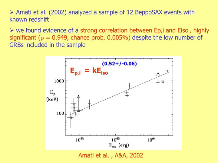 Amati et al. (2002) analyzed a sample of 12 BeppoSAX events with known redshift