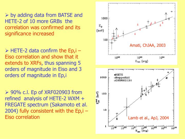 by adding data from BATSE and HETE-2 of 10 more GRBs  the