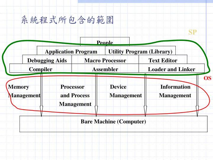 系統程式所包含的範圍