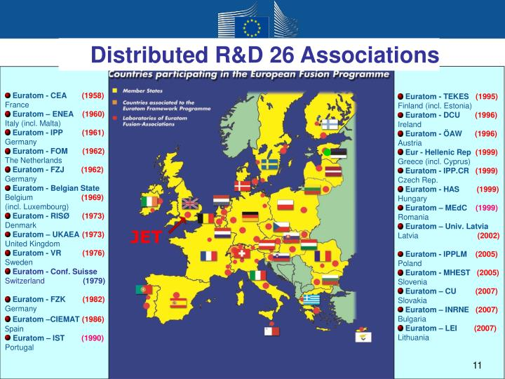 Distributed R&D 26 Associations