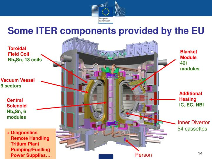 Some ITER components provided by the EU