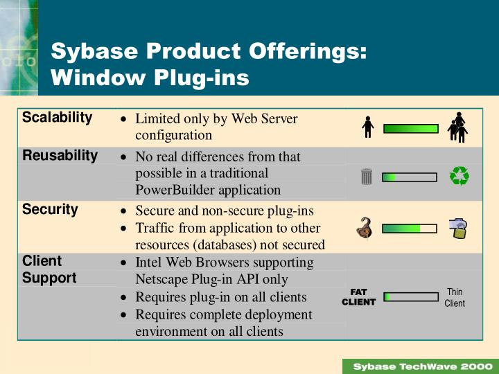 Sybase Product Offerings: