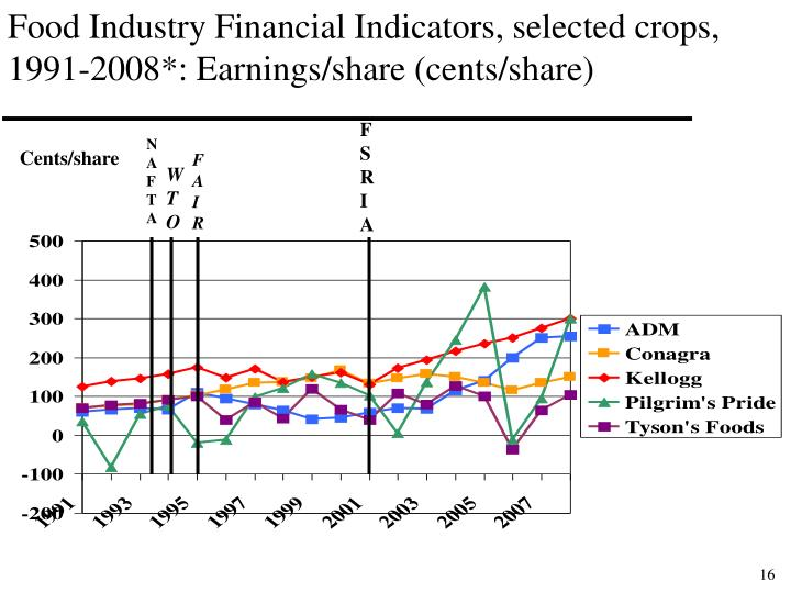 Food Industry Financial Indicators, selected crops, 1991-2008*: Earnings/share (cents/share)