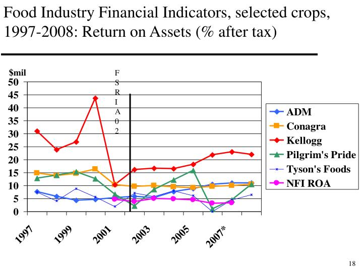 Food Industry Financial Indicators, selected crops, 1997-2008: Return on Assets (% after tax)