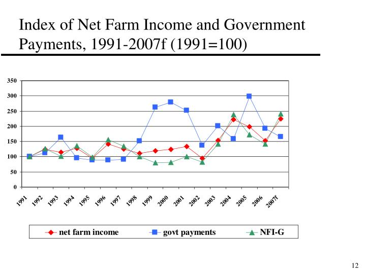 Index of Net Farm Income and Government Payments, 1991-2007f (1991=100)