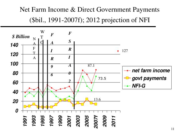 Net Farm Income & Direct Government Payments
