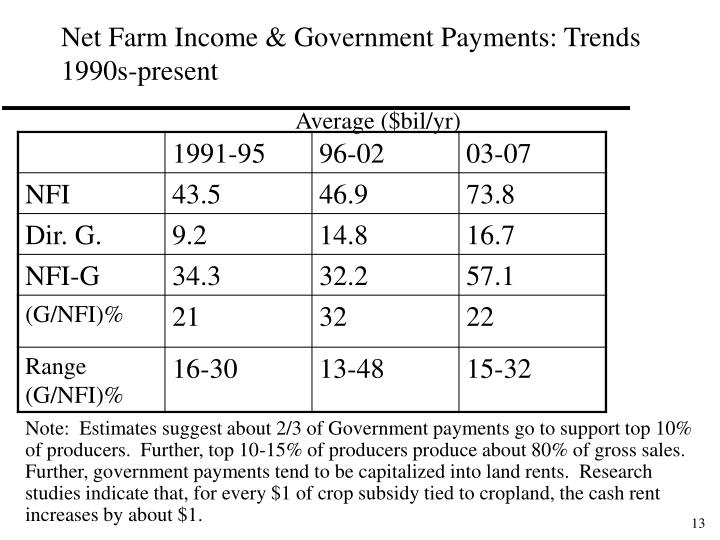 Net Farm Income & Government Payments: Trends