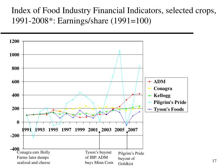 Index of Food Industry Financial Indicators, selected crops, 1991-2008*: Earnings/share (1991=100)
