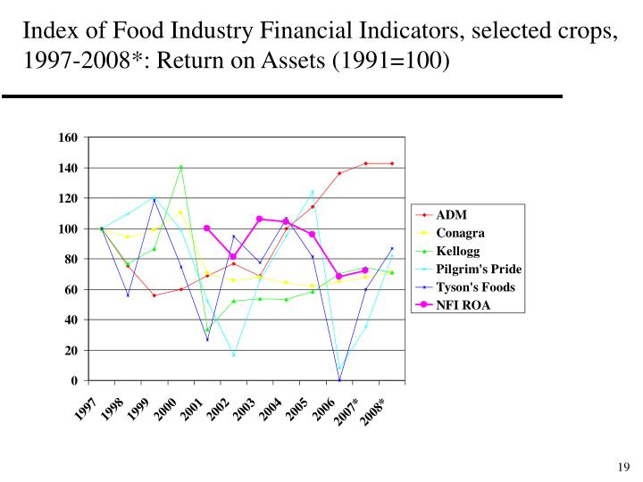 Index of Food Industry Financial Indicators, selected crops, 1997-2008*: Return on Assets (1991=100)