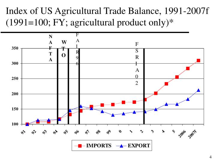 Index of US Agricultural Trade Balance, 1991-2007f
