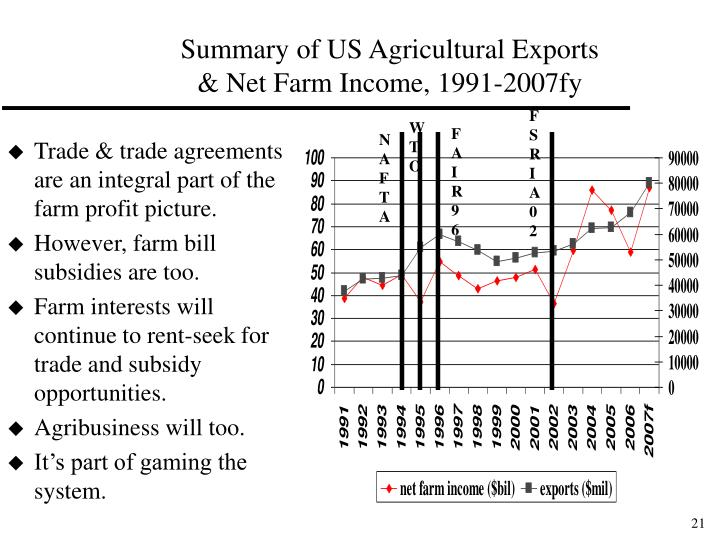 Summary of US Agricultural Exports