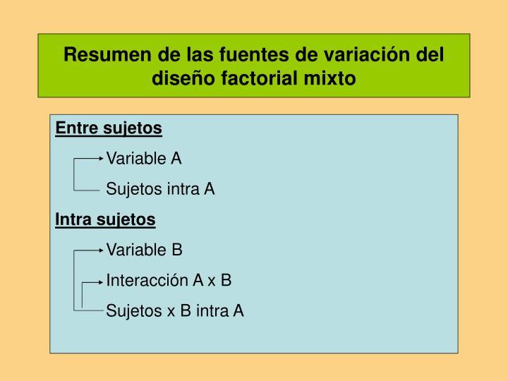 Resumen de las fuentes de variación del diseño factorial mixto