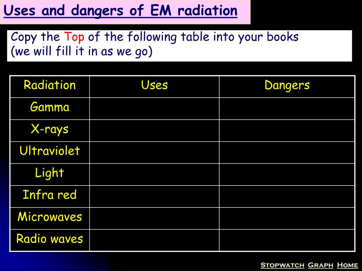 Uses and dangers of EM radiation