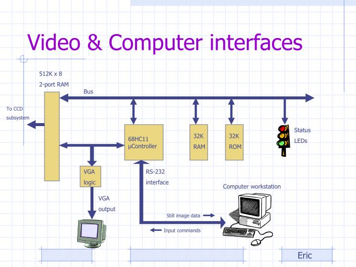 Video & Computer interfaces
