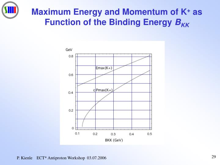 Maximum Energy and Momentum of K