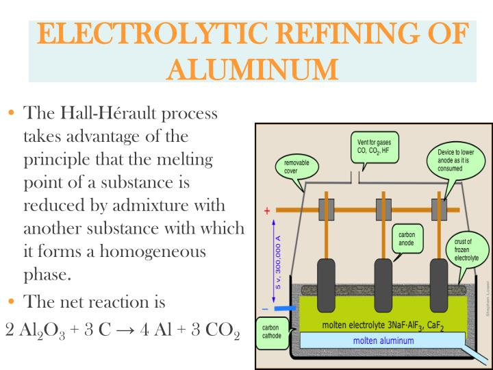 ELECTROLYTIC REFINING OF ALUMINUM