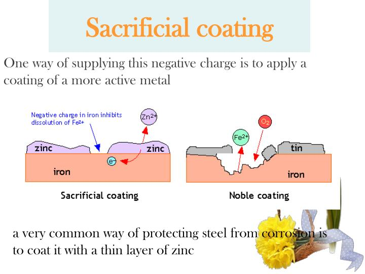 Sacrificial coating