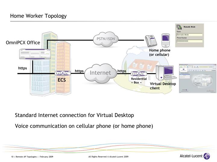 Home Worker Topology
