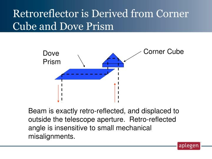 Retroreflector is Derived from Corner Cube and Dove Prism