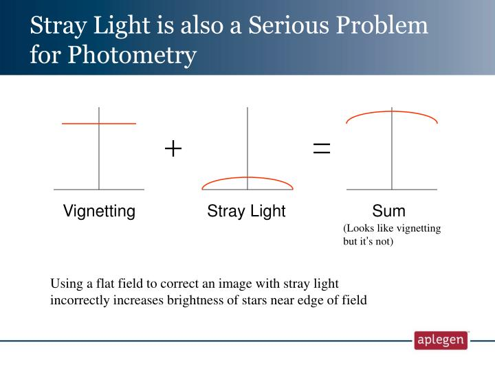 Stray Light is also a Serious Problem for Photometry