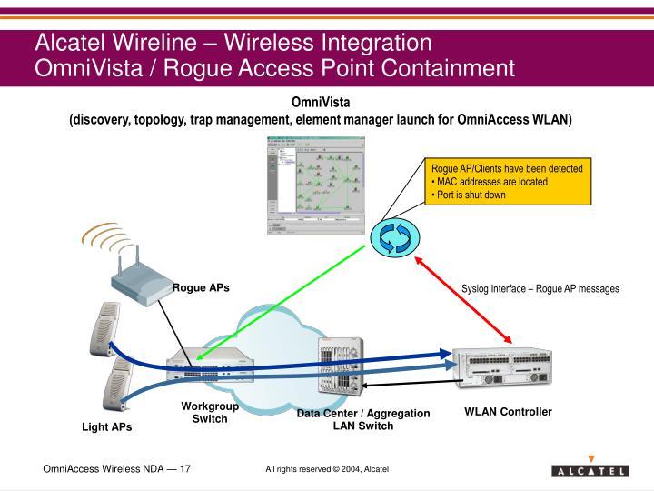 Alcatel Wireline – Wireless Integration