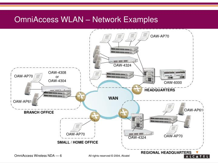 OmniAccess WLAN – Network Examples