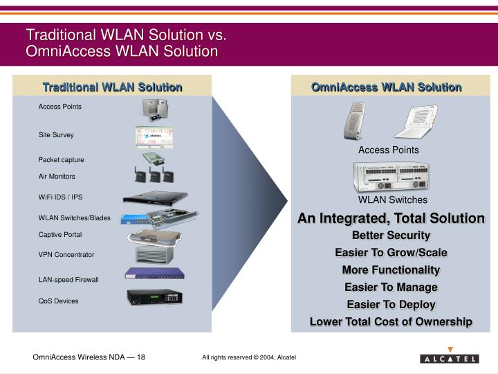 Traditional WLAN Solution vs.