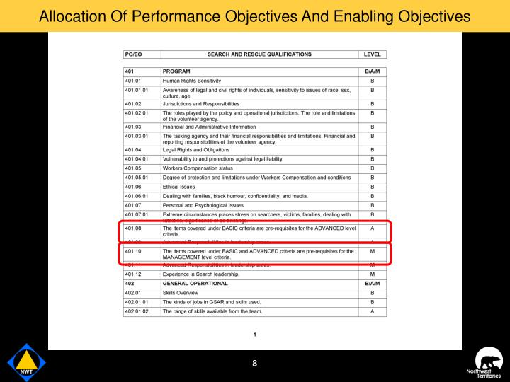 Allocation Of Performance Objectives And Enabling Objectives