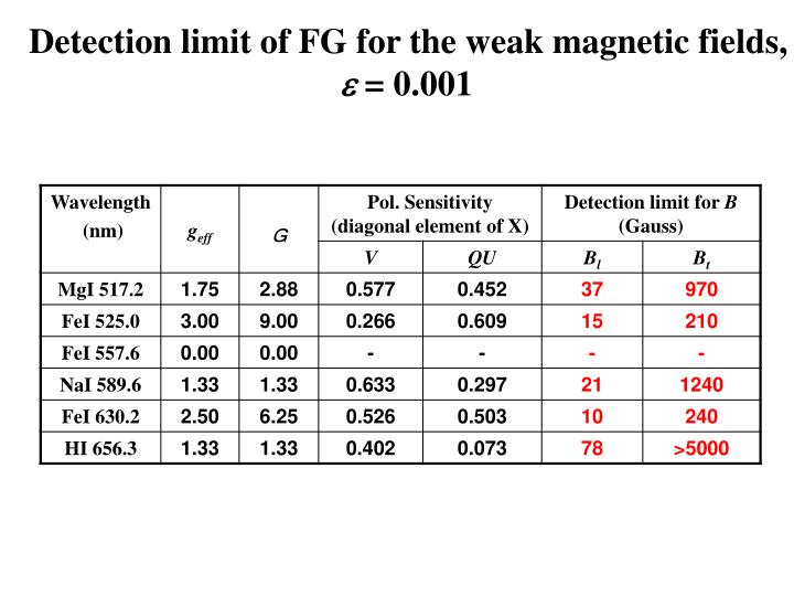 Detection limit of FG for the weak magnetic fields,