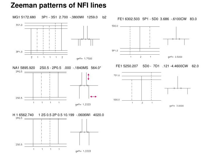 Zeeman patterns of NFI lines