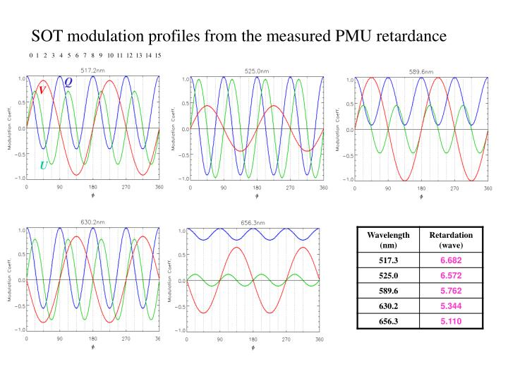 SOT modulation profiles from the measured PMU retardance