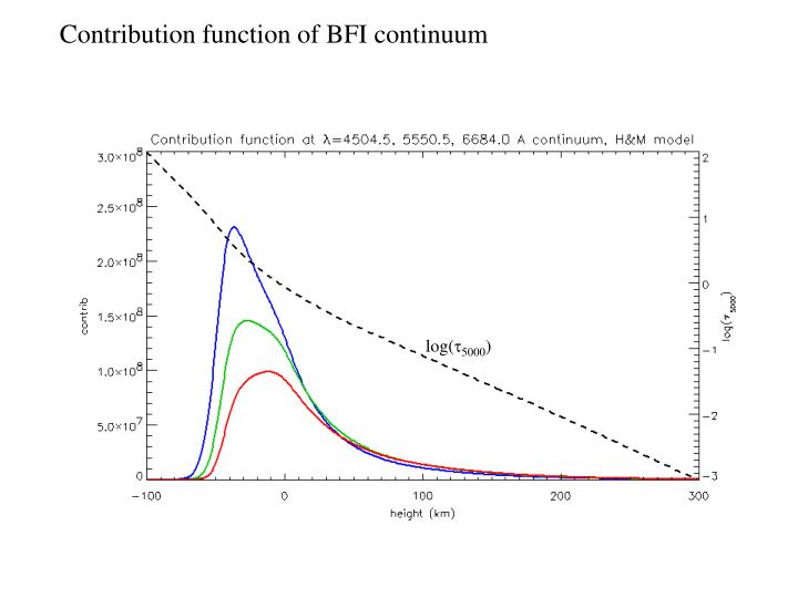 Contribution function of BFI continuum