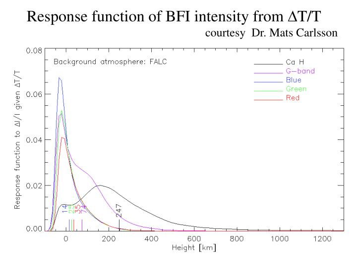 Response function of BFI intensity from
