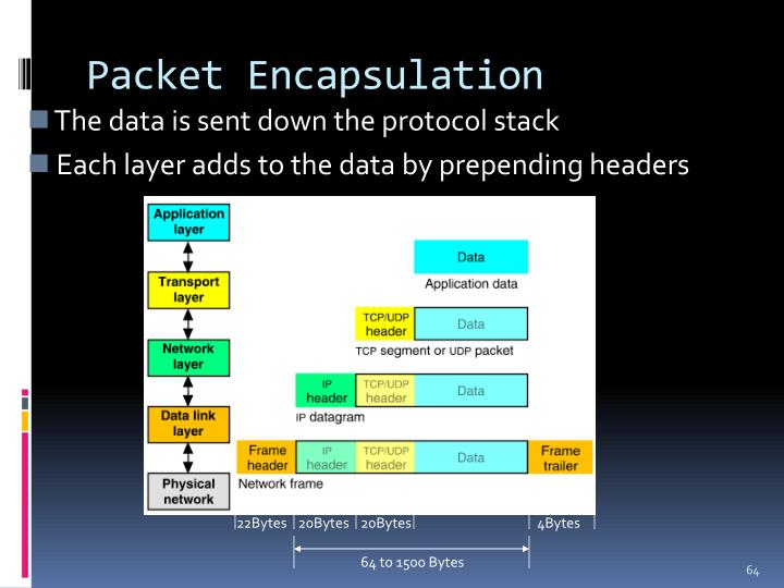 Packet Encapsulation