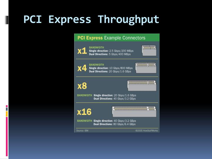 PCI Express Throughput