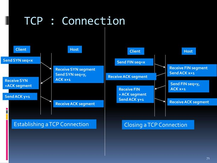 TCP : Connection
